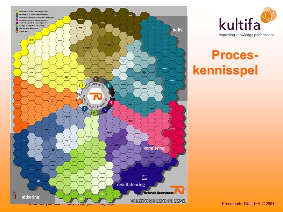 Proces- kennisspel
