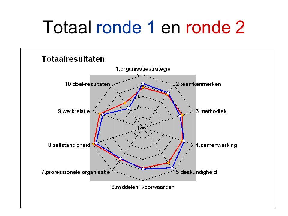 Totaal ronde 1 en ronde 2 Verschillen zijn klein.