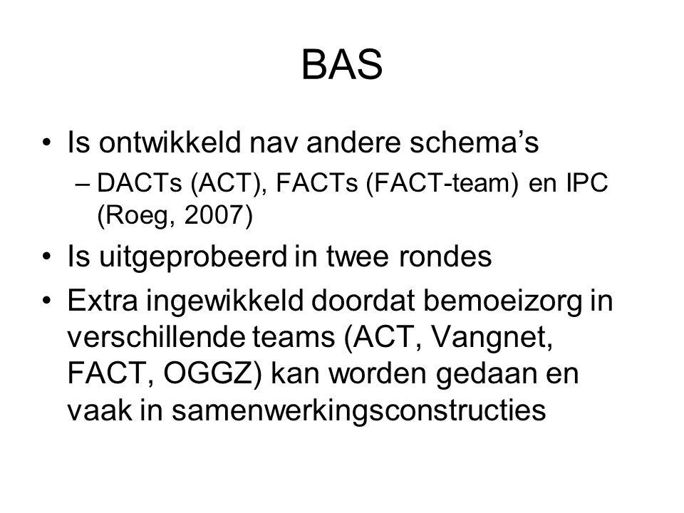 BAS Is ontwikkeld nav andere schema's Is uitgeprobeerd in twee rondes