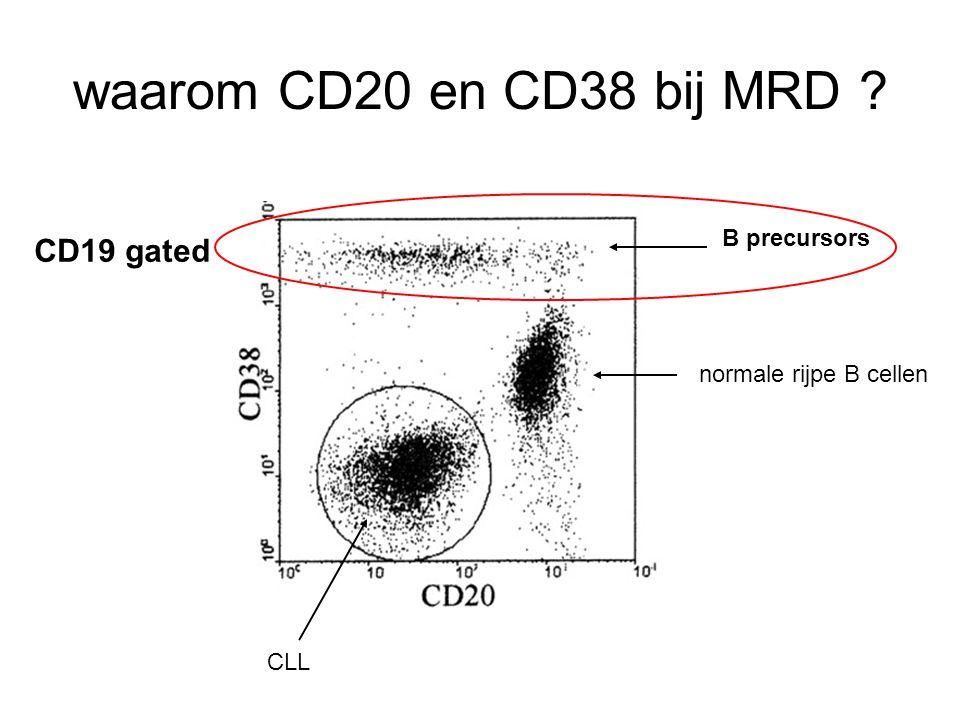 waarom CD20 en CD38 bij MRD CD19 gated B precursors