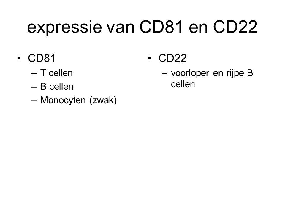 expressie van CD81 en CD22 CD81 CD22 T cellen B cellen