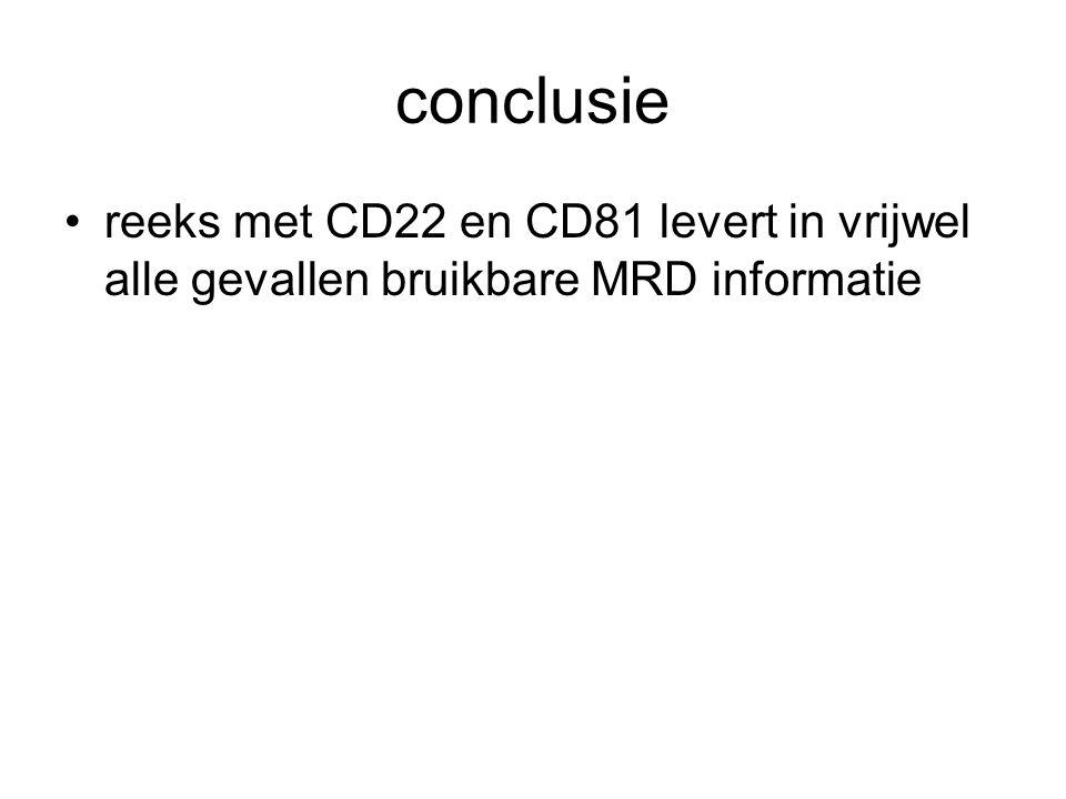 conclusie reeks met CD22 en CD81 levert in vrijwel alle gevallen bruikbare MRD informatie