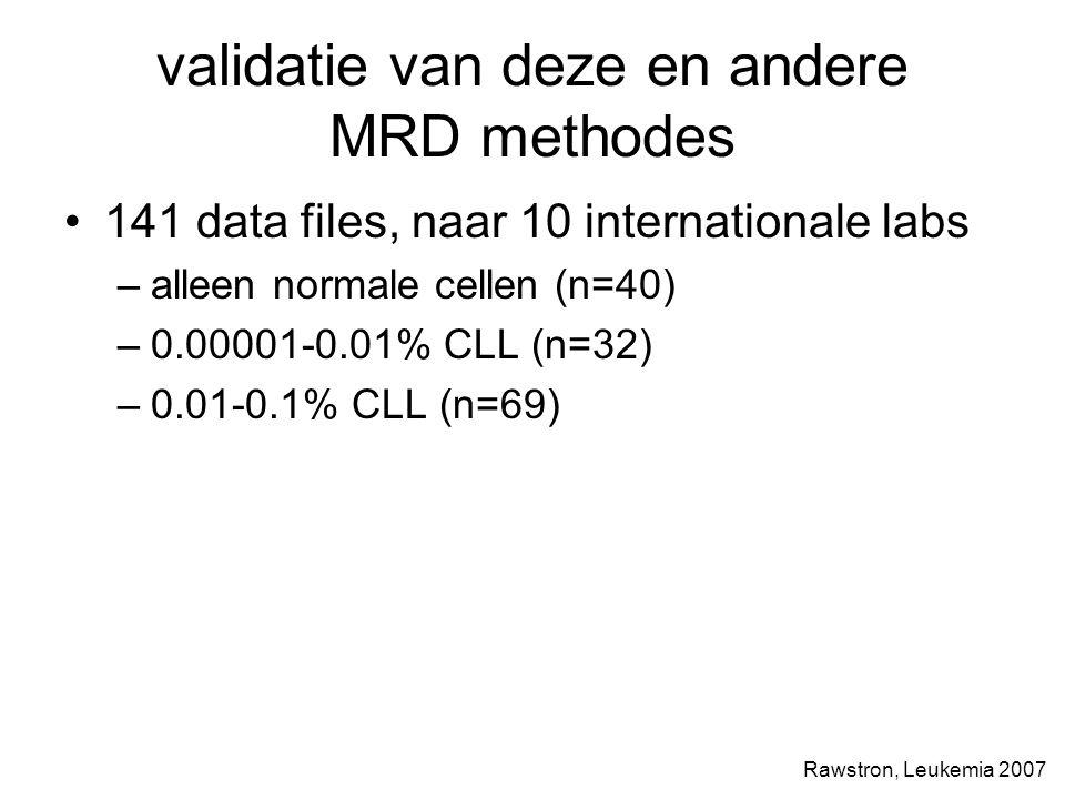 validatie van deze en andere MRD methodes