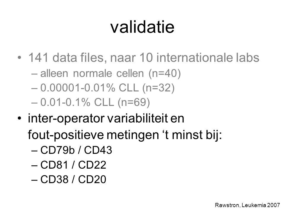 validatie 141 data files, naar 10 internationale labs