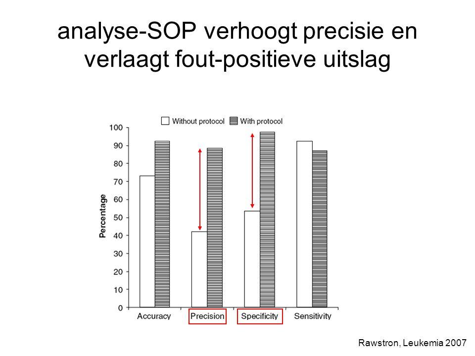 analyse-SOP verhoogt precisie en verlaagt fout-positieve uitslag