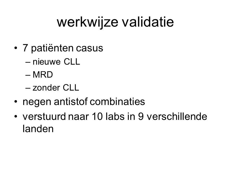 werkwijze validatie 7 patiënten casus negen antistof combinaties