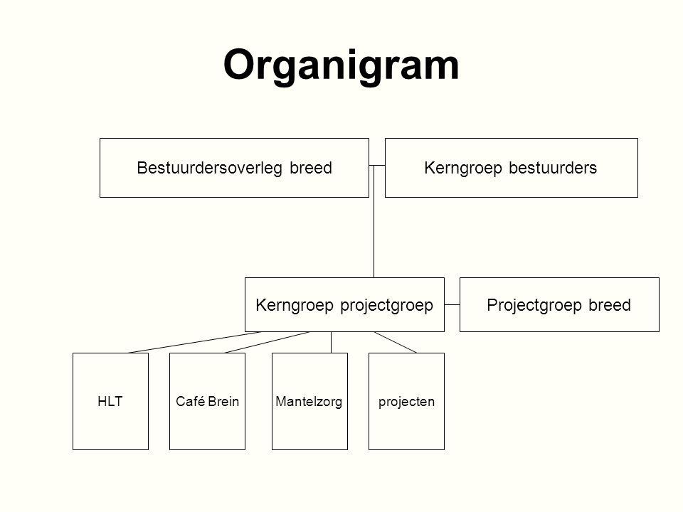 Organigram Bestuurdersoverleg breed Kerngroep bestuurders
