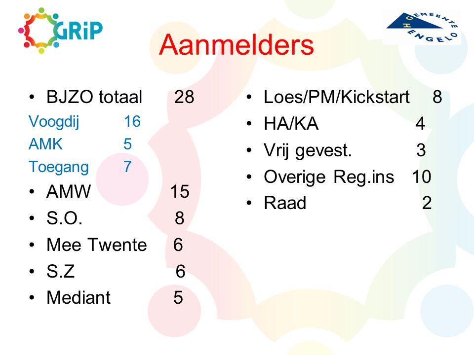 Aanmelders BJZO totaal 28 AMW 15 S.O. 8 Mee Twente 6 S.Z 6 Mediant 5
