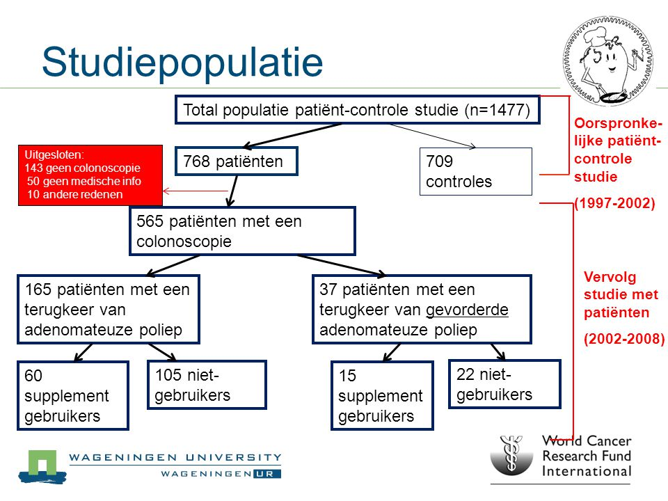 Studiepopulatie Total populatie patiënt-controle studie (n=1477)