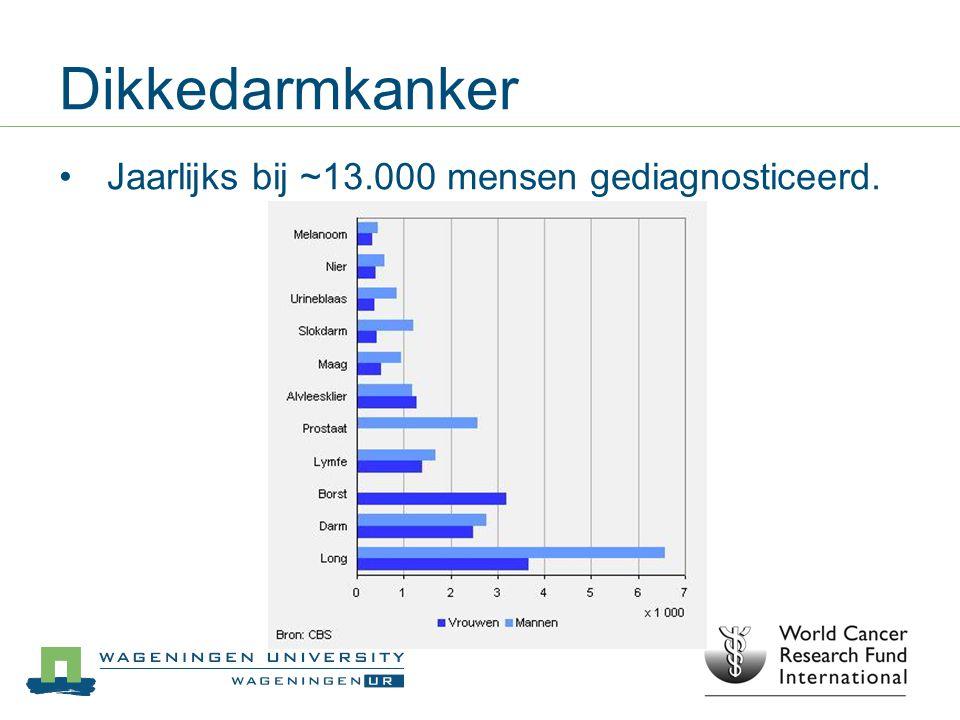 Dikkedarmkanker Jaarlijks bij ~13.000 mensen gediagnosticeerd.