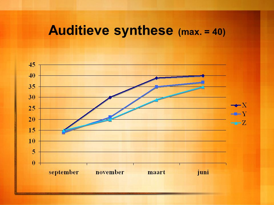Auditieve synthese (max. = 40)