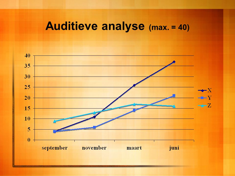 Auditieve analyse (max. = 40)