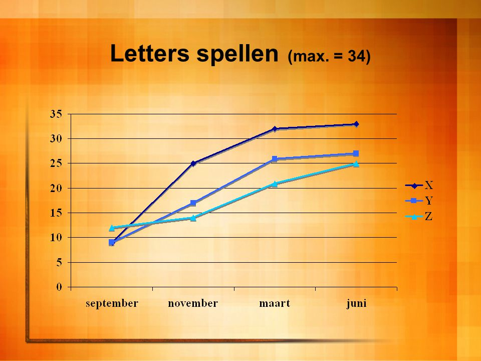 Letters spellen (max. = 34)