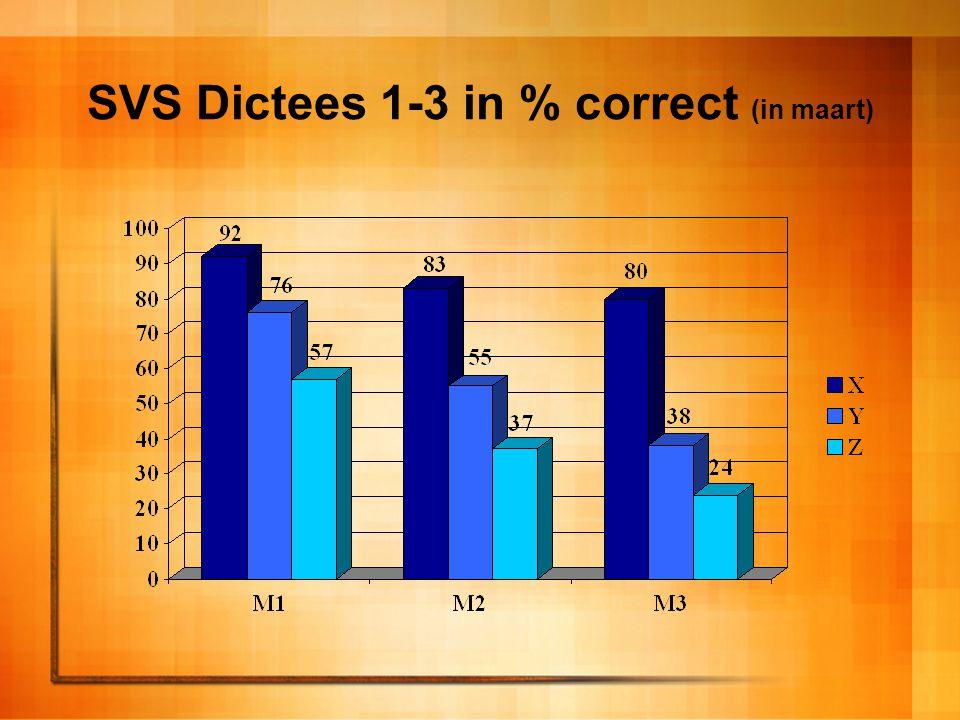SVS Dictees 1-3 in % correct (in maart)