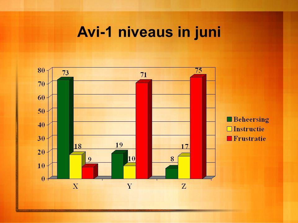 Avi-1 niveaus in juni