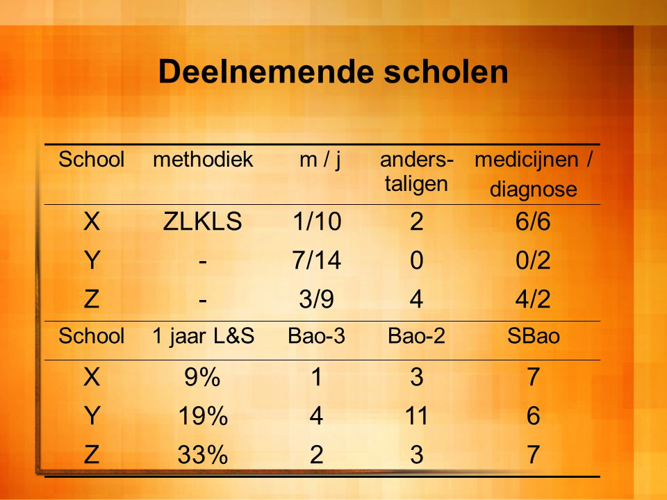 Deelnemende scholen X ZLKLS 1/10 2 6/6 Y - 7/14 0/2 Z 3/9 4 4/2 9% 1 3
