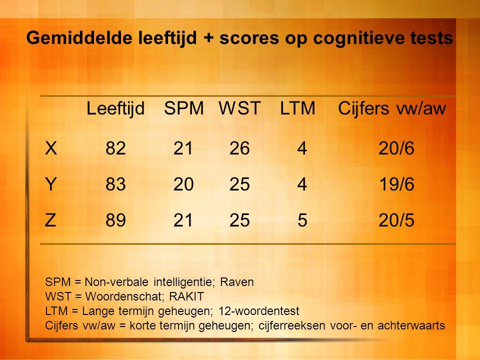 Gemiddelde leeftijd + scores op cognitieve tests