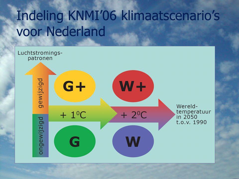Indeling KNMI'06 klimaatscenario's voor Nederland