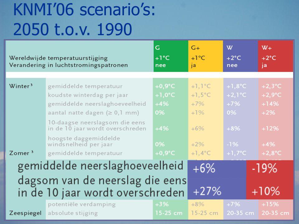 KNMI'06 scenario's: 2050 t.o.v. 1990.
