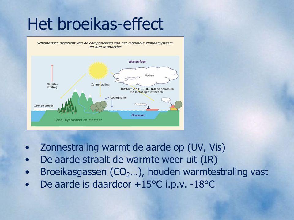 Het broeikas-effect Zonnestraling warmt de aarde op (UV, Vis)