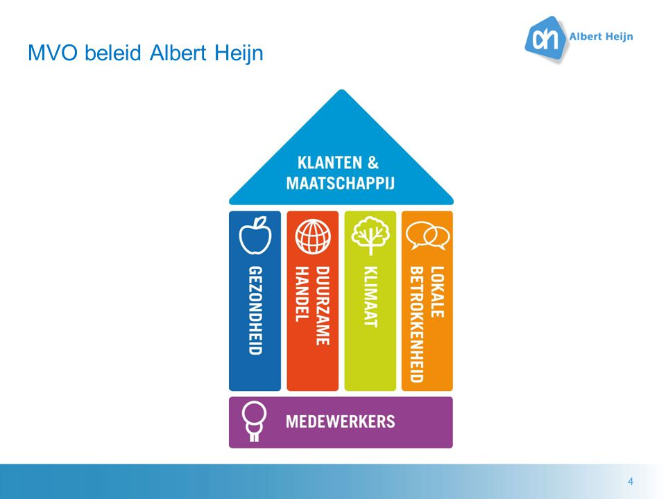 MVO beleid Albert Heijn