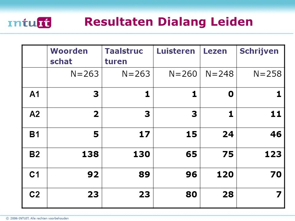 Resultaten Dialang Leiden