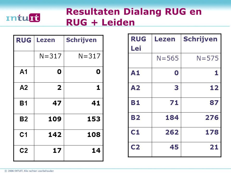 Resultaten Dialang RUG en RUG + Leiden