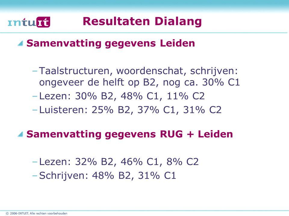 Resultaten Dialang Samenvatting gegevens Leiden