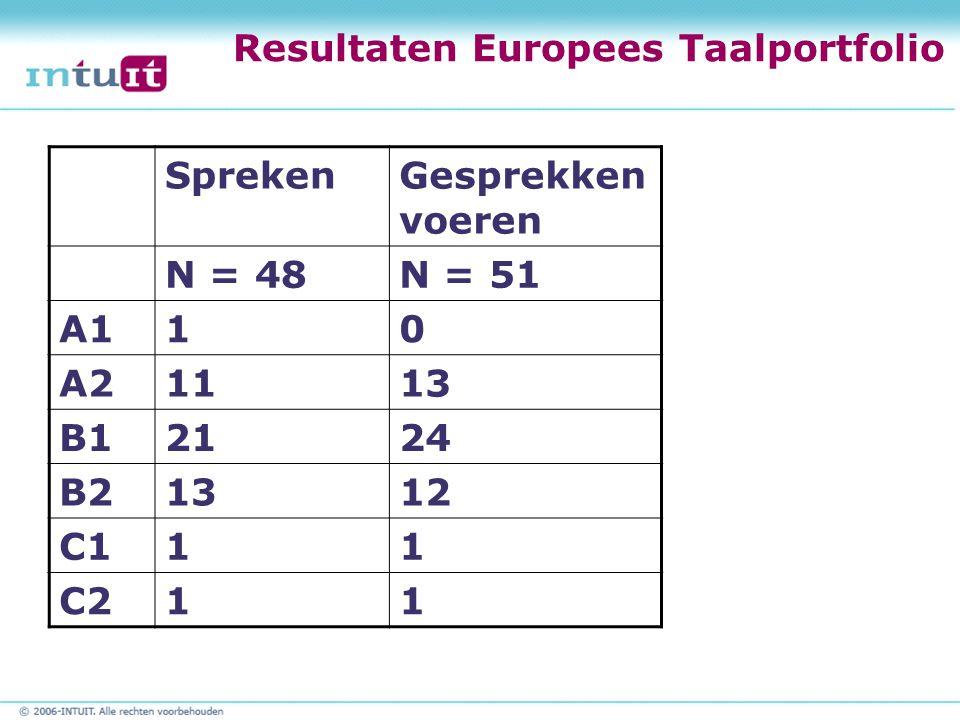 Resultaten Europees Taalportfolio