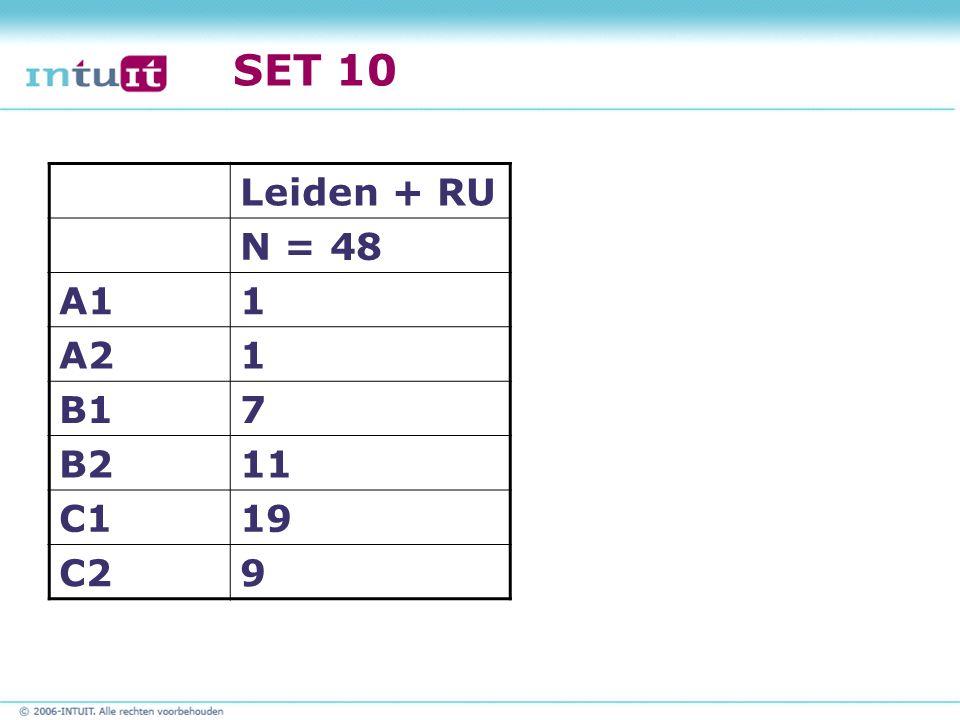 SET 10 Leiden + RU N = 48 A1 1 A2 B1 7 B2 11 C1 19 C2 9