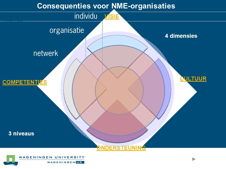 Consequenties voor NME-organisaties individu