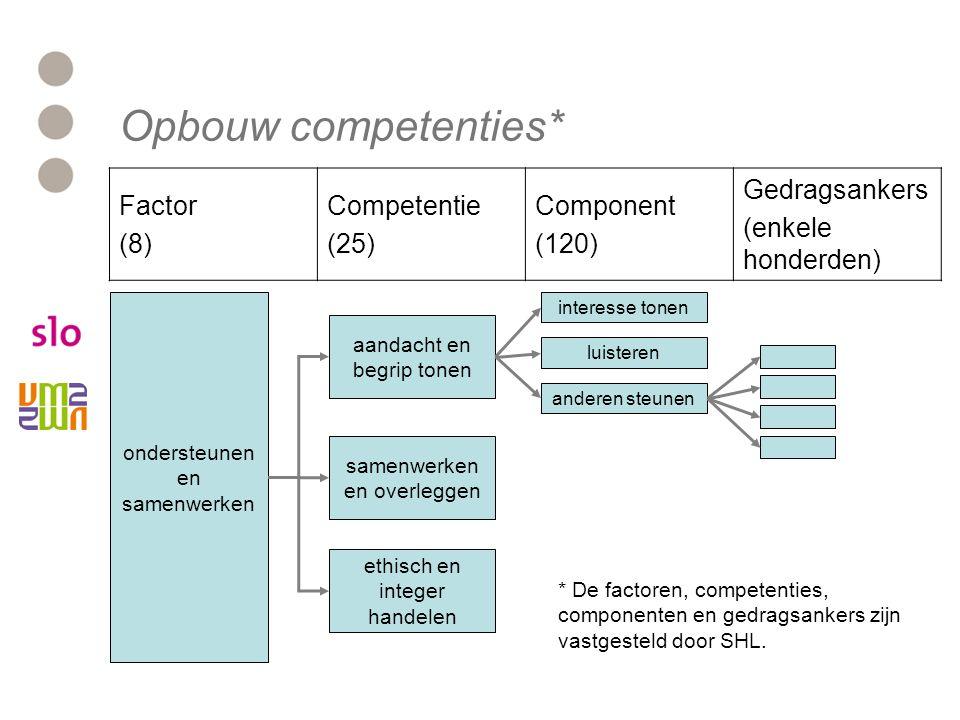 Opbouw competenties* Factor. (8) Competentie. (25) Component. (120) Gedragsankers. (enkele honderden)
