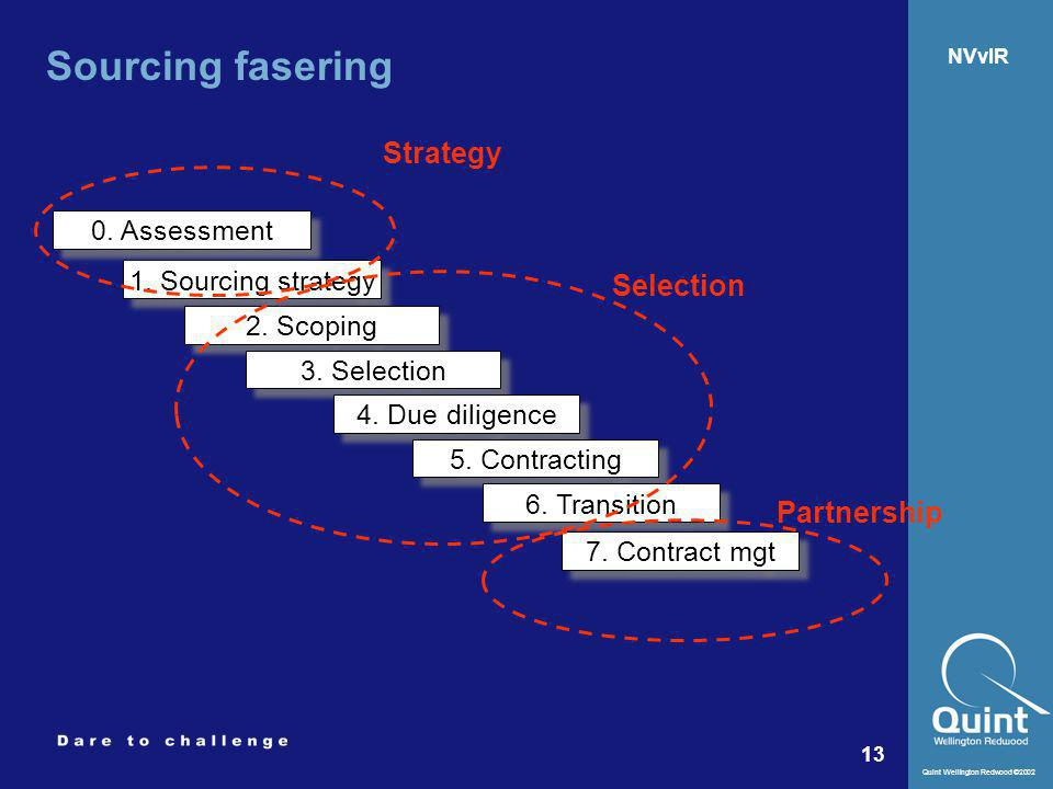 Sourcing fasering Strategy Selection Partnership 0. Assessment
