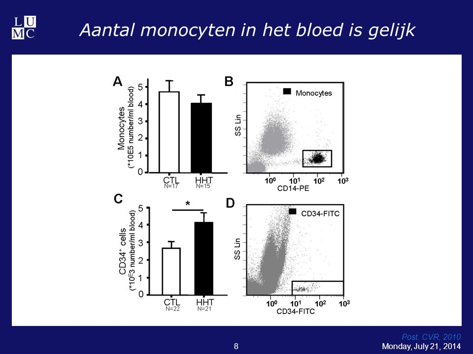 Aantal monocyten in het bloed is gelijk