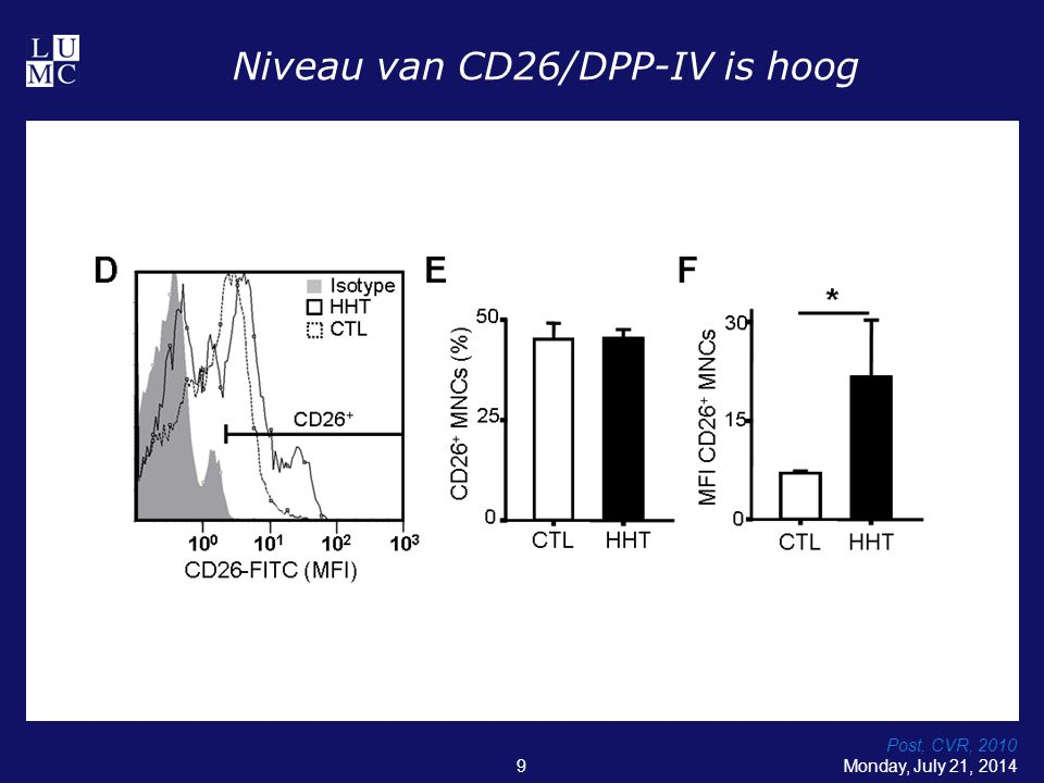 Niveau van CD26/DPP-IV is hoog