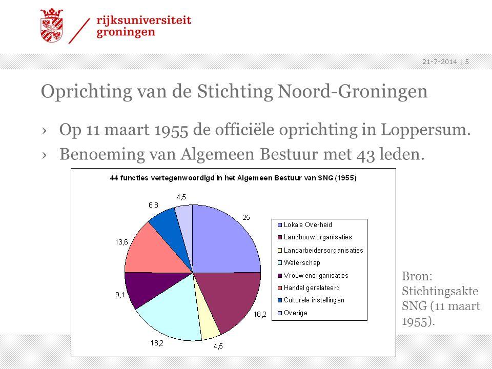 Oprichting van de Stichting Noord-Groningen