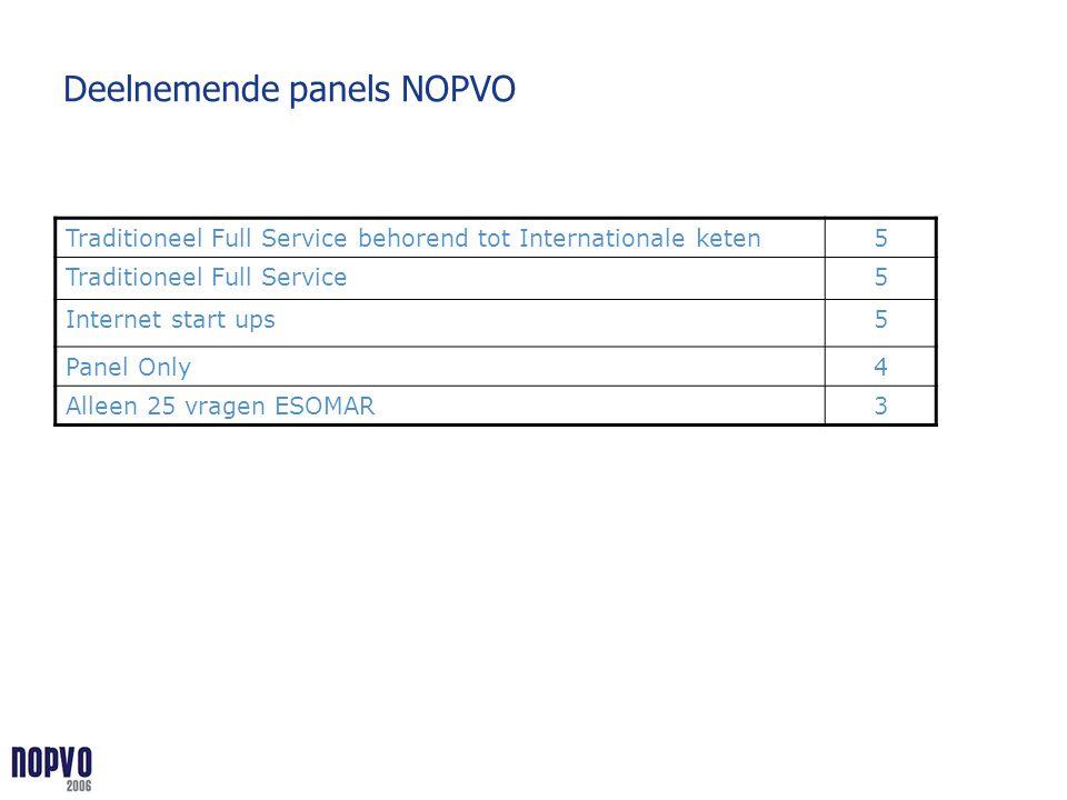 Deelnemende panels NOPVO