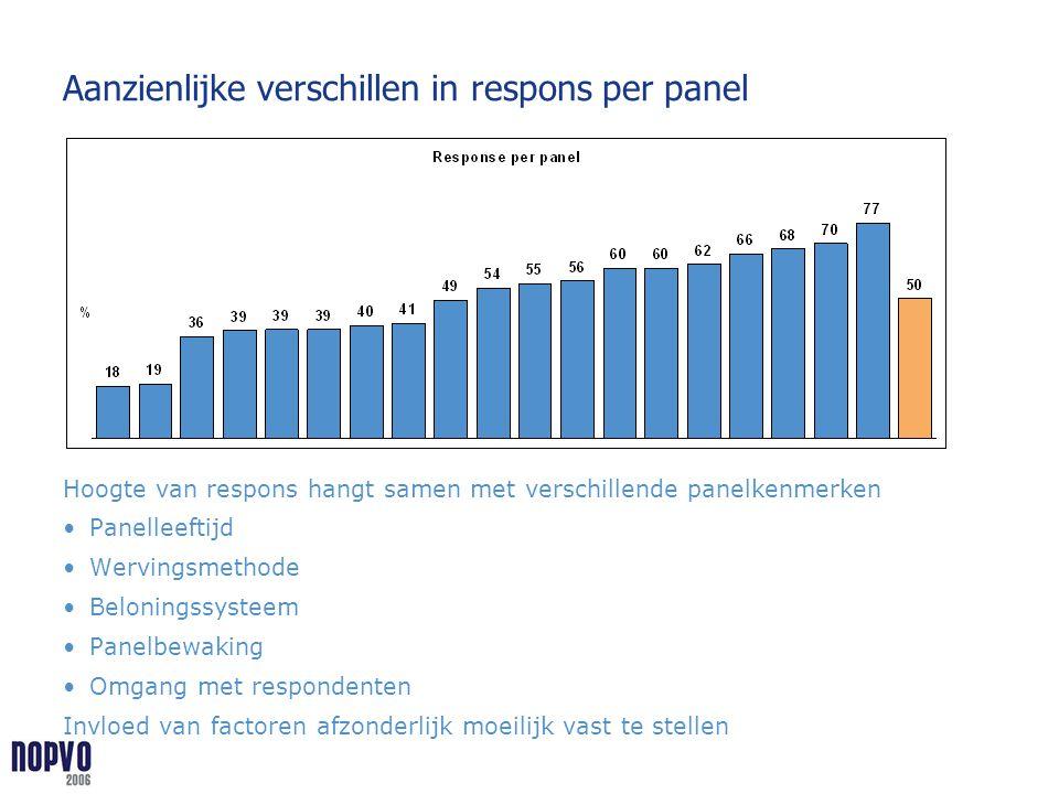 Aanzienlijke verschillen in respons per panel