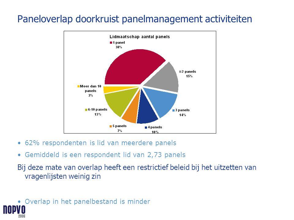 Paneloverlap doorkruist panelmanagement activiteiten