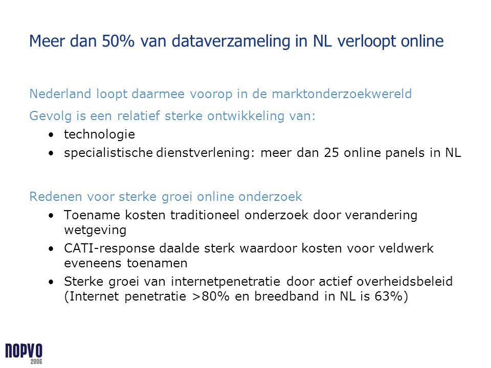 Meer dan 50% van dataverzameling in NL verloopt online