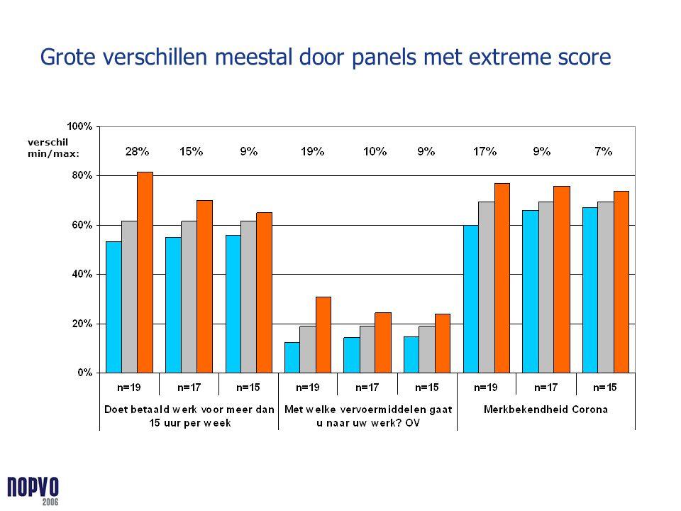 Grote verschillen meestal door panels met extreme score