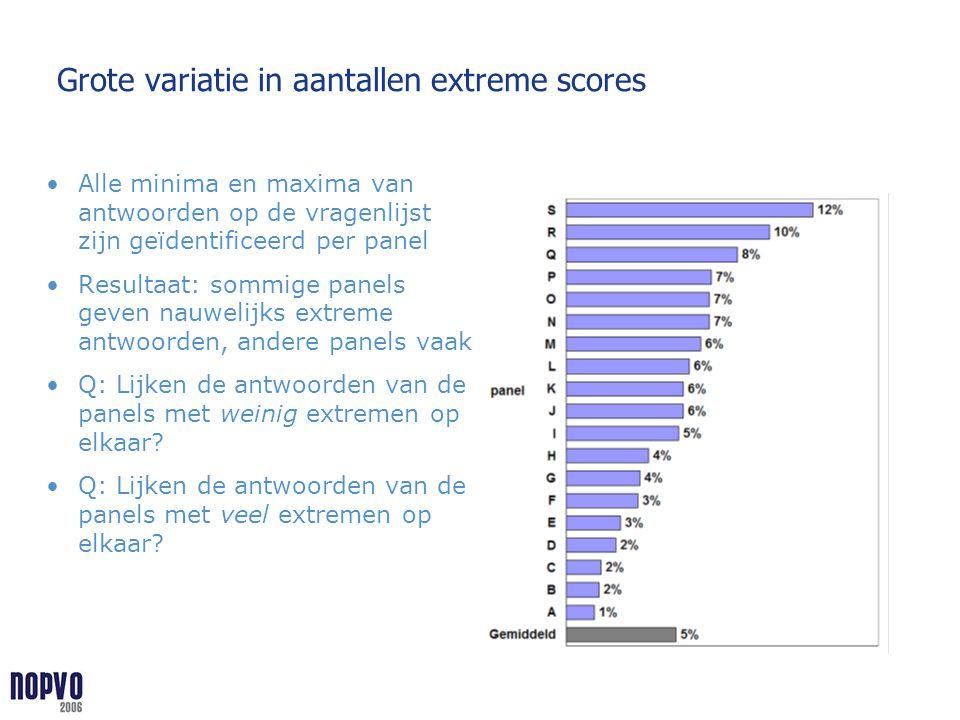 Grote variatie in aantallen extreme scores
