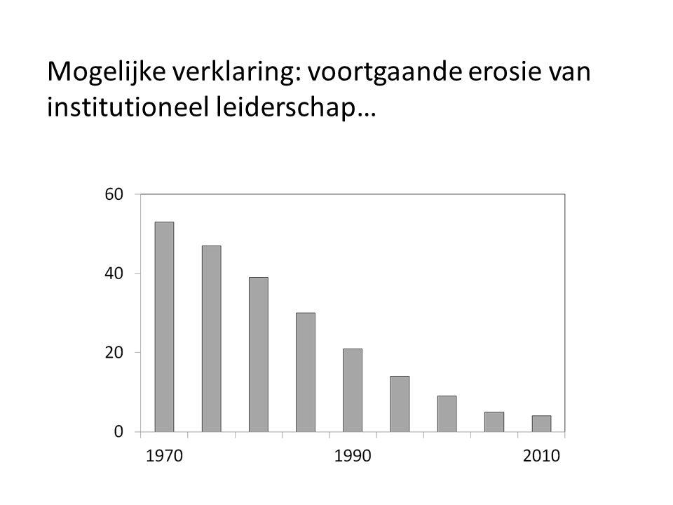 Mogelijke verklaring: voortgaande erosie van institutioneel leiderschap…