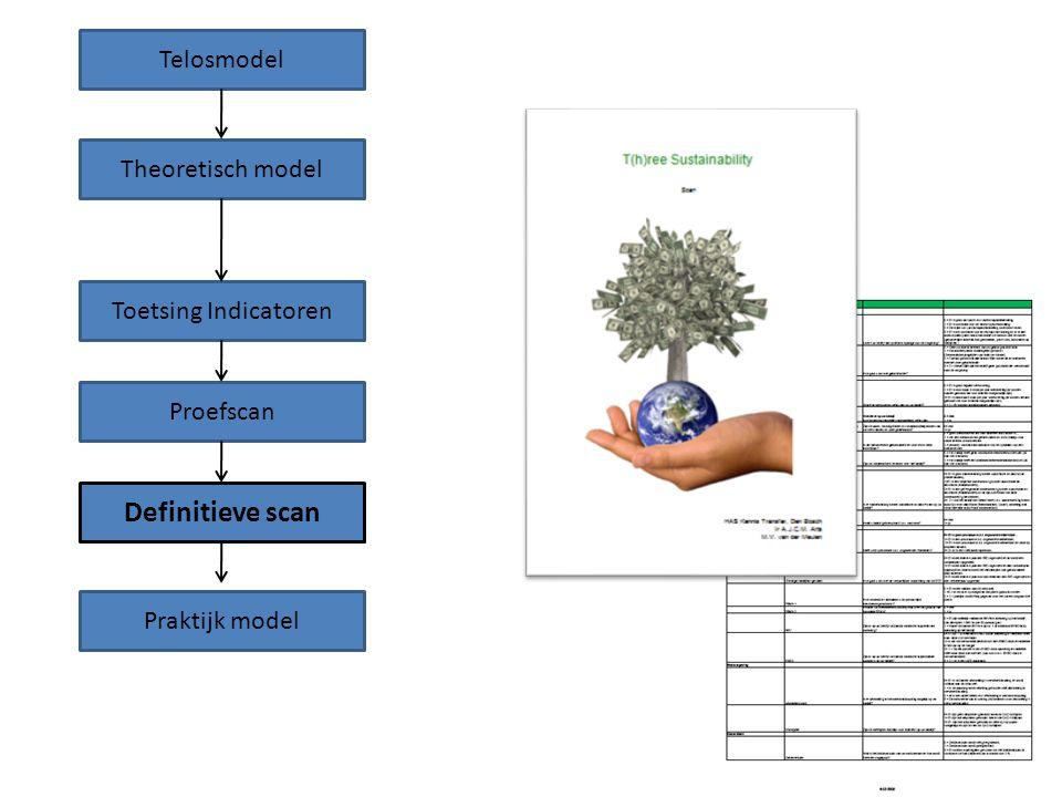 Definitieve scan Telosmodel Theoretisch model Toetsing Indicatoren