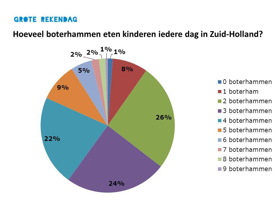 Hoeveel boterhammen eten kinderen iedere dag in Zuid-Holland