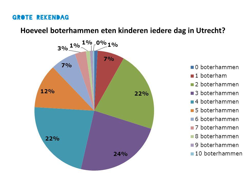 Hoeveel boterhammen eten kinderen iedere dag in Utrecht