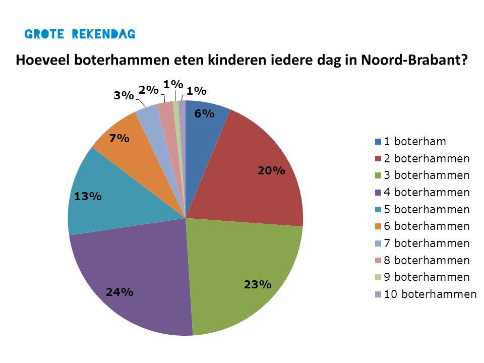 Hoeveel boterhammen eten kinderen iedere dag in Noord-Brabant