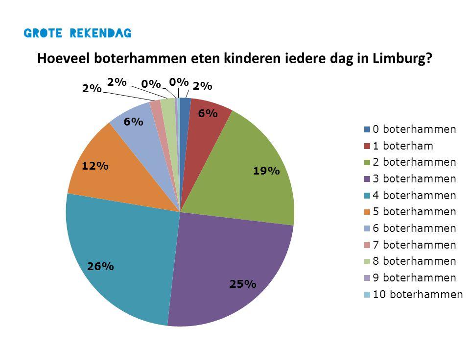 Hoeveel boterhammen eten kinderen iedere dag in Limburg