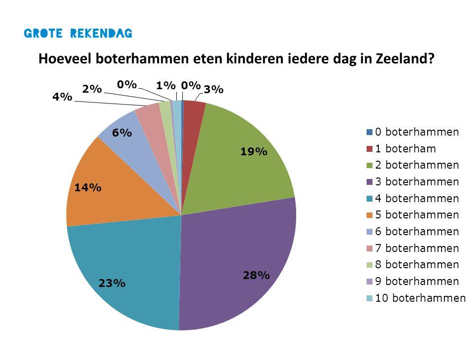 Hoeveel boterhammen eten kinderen iedere dag in Zeeland