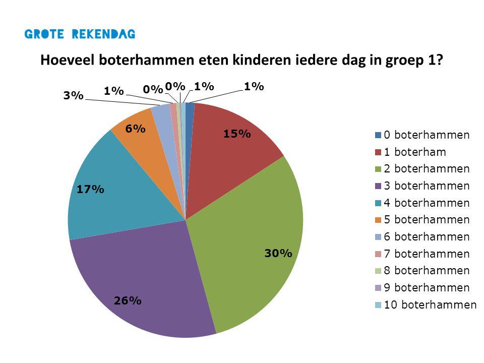 Hoeveel boterhammen eten kinderen iedere dag in groep 1